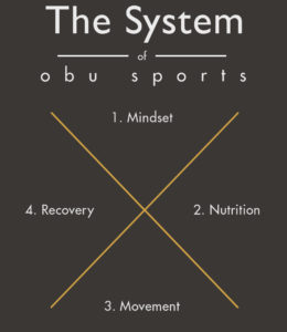 obu sports 360 kreuz mindset nutrition movement recovery